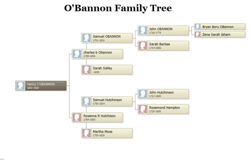obannon family tree.png